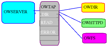 owtap in use